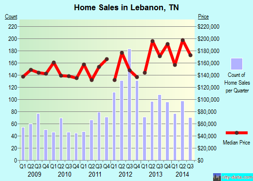 Lebanon,TN real estate house value index trend