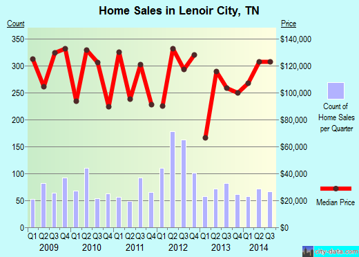 Lenoir City,TN index of house prices