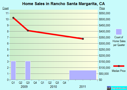Rancho Santa Margarita,CA real estate house value index trend