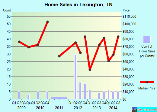 Lexington,TN real estate house value index trend