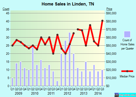 Linden,TN real estate house value index trend