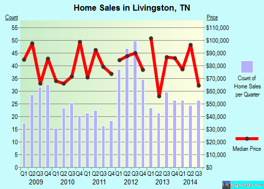 Livingston,TN real estate house value index trend