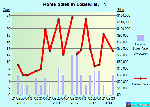 Lobelville,TN real estate house value index trend