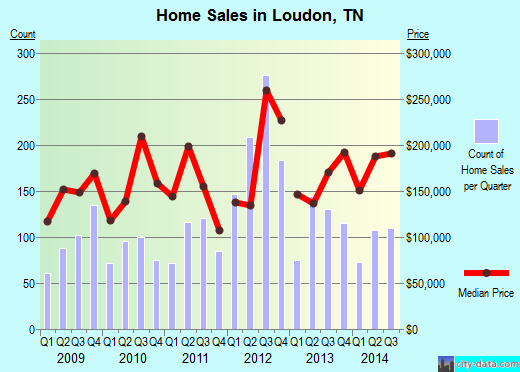 Loudon,TN real estate house value index trend