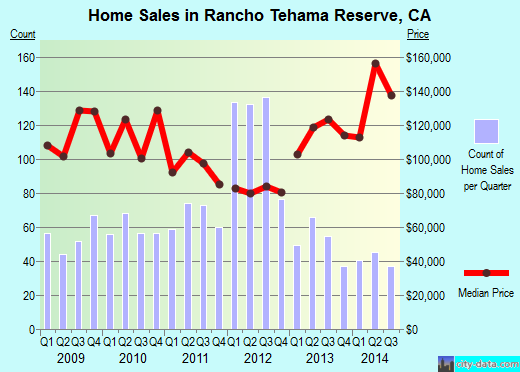 Rancho Tehama Reserve,CA real estate house value index trend