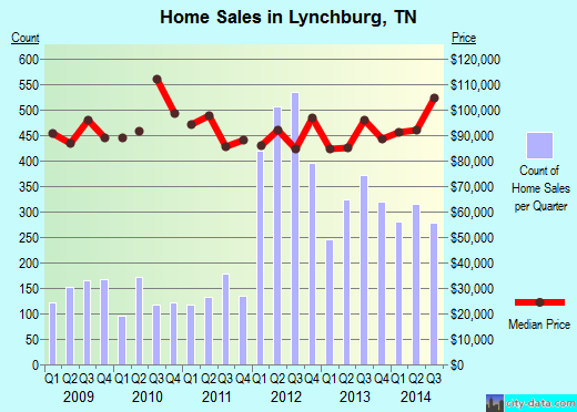 Lynchburg,TN real estate house value index trend