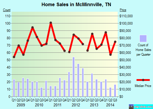 McMinnville,TN real estate house value index trend