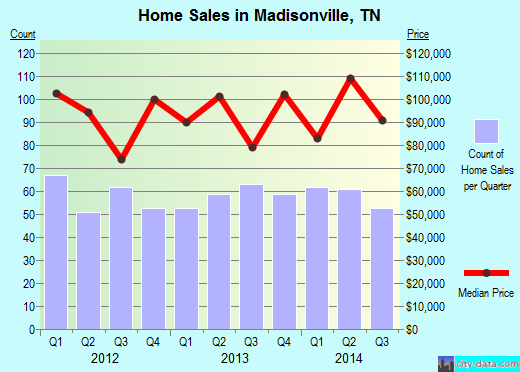 Madisonville,TN real estate house value index trend