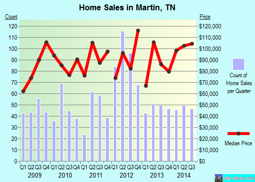 Martin,TN real estate house value index trend