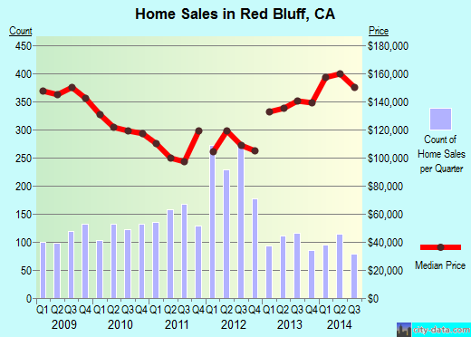 Red Bluff,CA real estate house value index trend