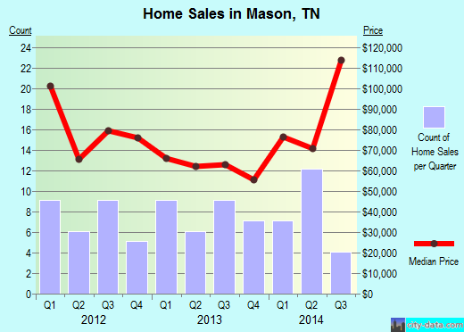 Mason,TN real estate house value index trend