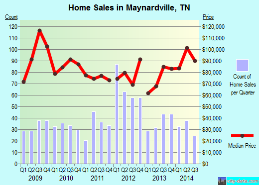 Maynardville,TN real estate house value index trend