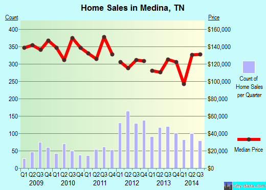 Medina,TN real estate house value index trend
