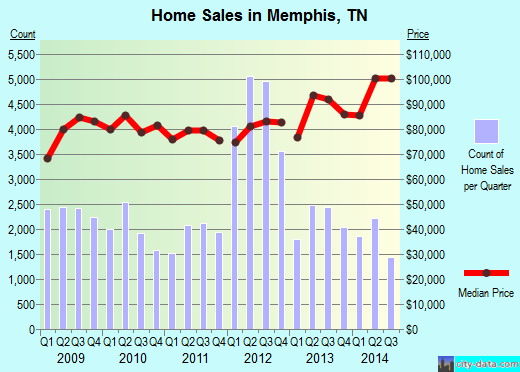 Memphis,TN real estate house value index trend