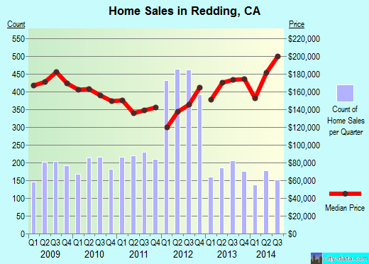 Redding,CA real estate house value index trend