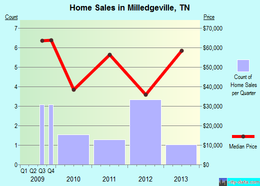 Milledgeville,TN real estate house value index trend