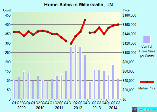 Millersville,TN real estate house value index trend