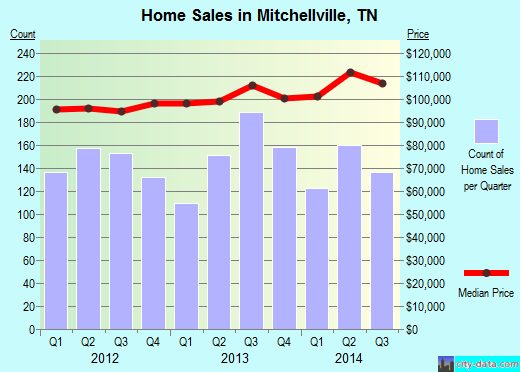 Mitchellville,TN real estate house value index trend