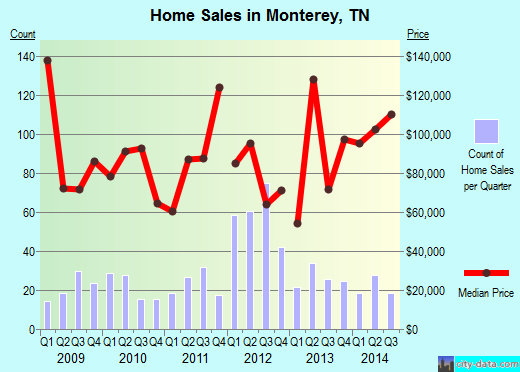 Monterey,TN real estate house value index trend