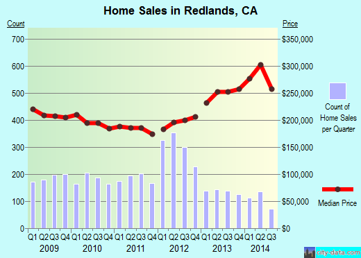 Redlands,CA real estate house value index trend