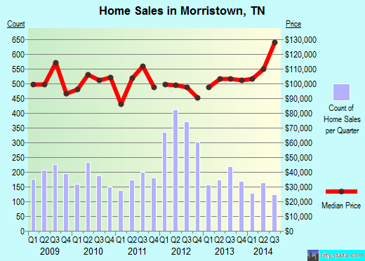 Morristown,TN real estate house value index trend