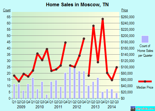 Moscow,TN index of house prices