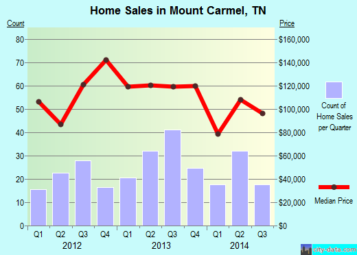 Mount Carmel,TN real estate house value index trend