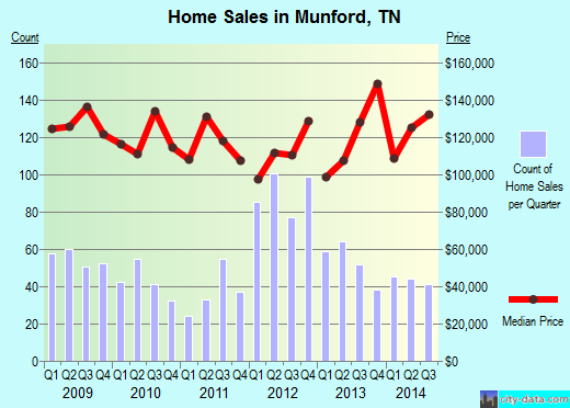 Munford,TN real estate house value index trend