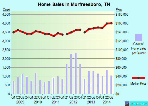 Murfreesboro,TN real estate house value index trend