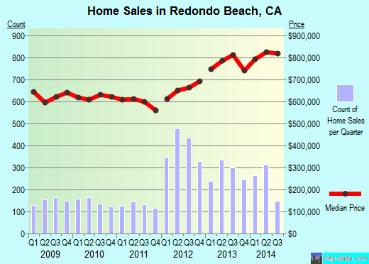 Redondo Beach,CA real estate house value index trend
