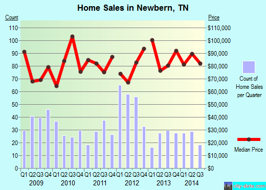 Newbern,TN real estate house value index trend