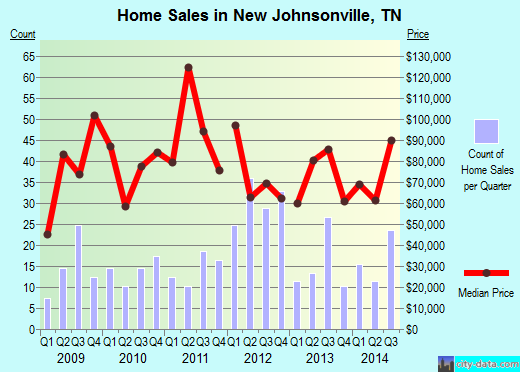 New Johnsonville,TN real estate house value index trend