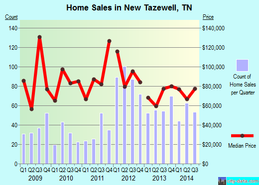 New Tazewell,TN real estate house value index trend