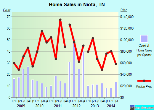 Niota,TN real estate house value index trend