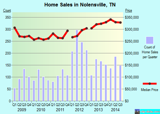 Nolensville,TN real estate house value index trend