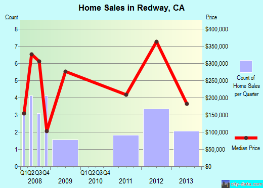 Redway,CA real estate house value index trend