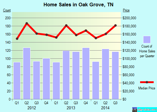 Oak Grove,TN real estate house value index trend