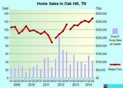 Oak Hill,TN real estate house value index trend