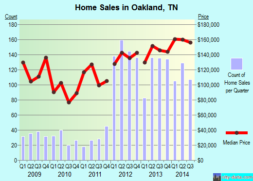 Oakland,TN real estate house value index trend