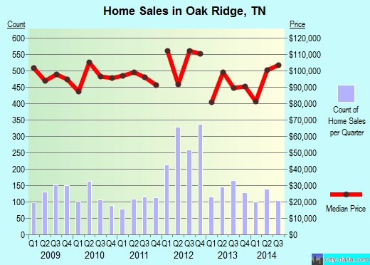 Oak Ridge,TN real estate house value index trend