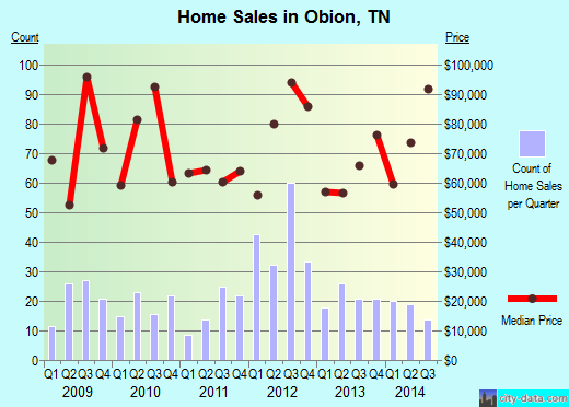 Obion,TN real estate house value index trend