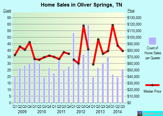 Oliver Springs,TN real estate house value index trend