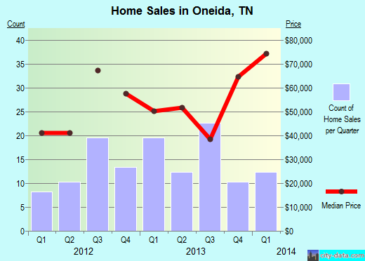 Oneida,TN real estate house value index trend