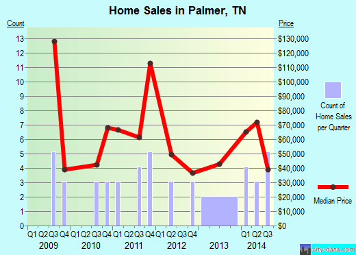 Palmer,TN real estate house value index trend