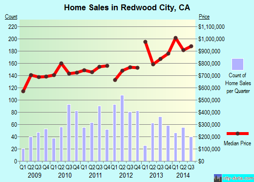 Redwood City,CA real estate house value index trend