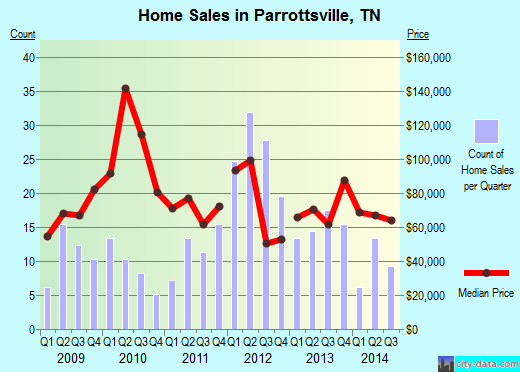 Parrottsville,TN real estate house value index trend