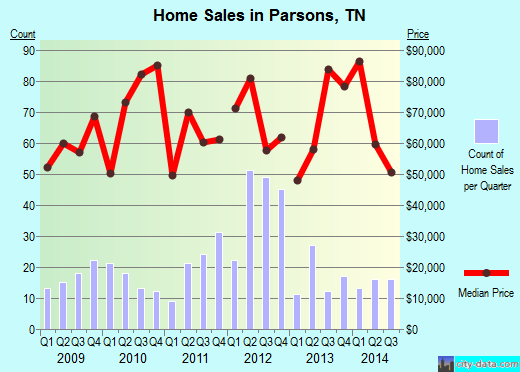 Parsons,TN real estate house value index trend
