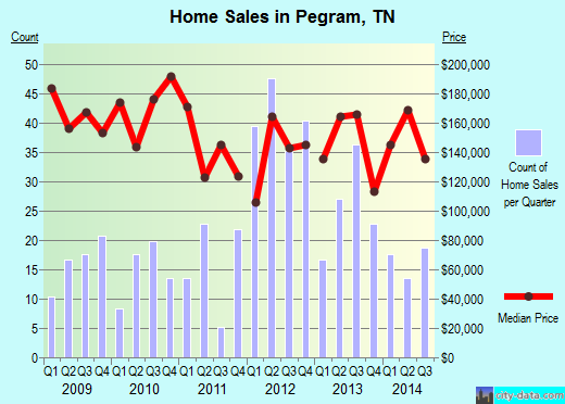 Pegram,TN real estate house value index trend