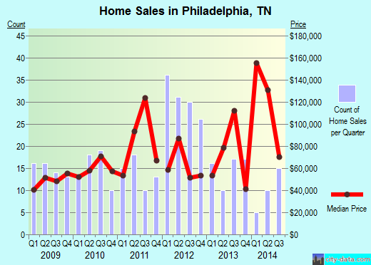 Philadelphia,TN real estate house value index trend