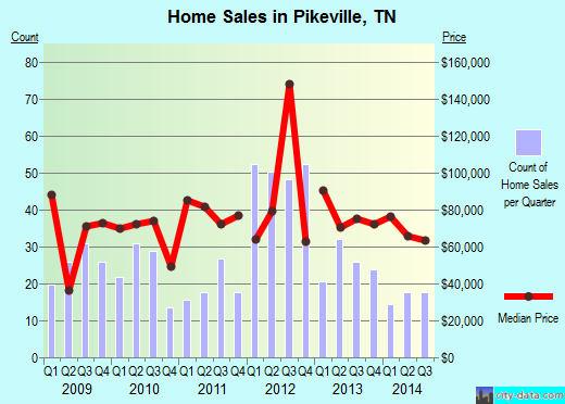 Pikeville,TN real estate house value index trend